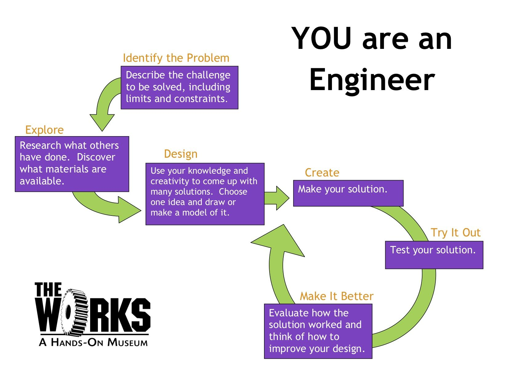 Engineer Design Process Worksheet
