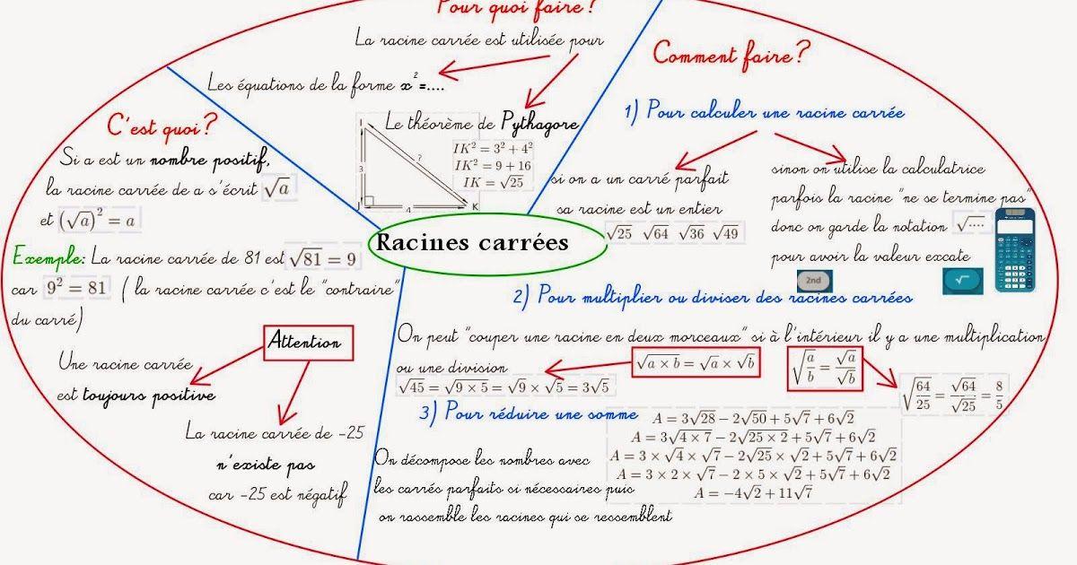 Mandala Carte Heuristique Racines Carrees Etudiees En Troisieme Carte Mentale Heuristique Carte Heuristique