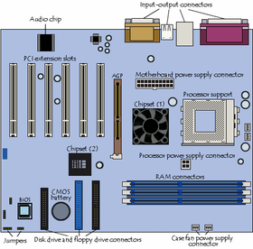 The Six Primary Components Of A Computer Are Input Devices The Processor Control Unit And Arithmetic Logic Device Storage Output Device Arithmetic Logic Unit