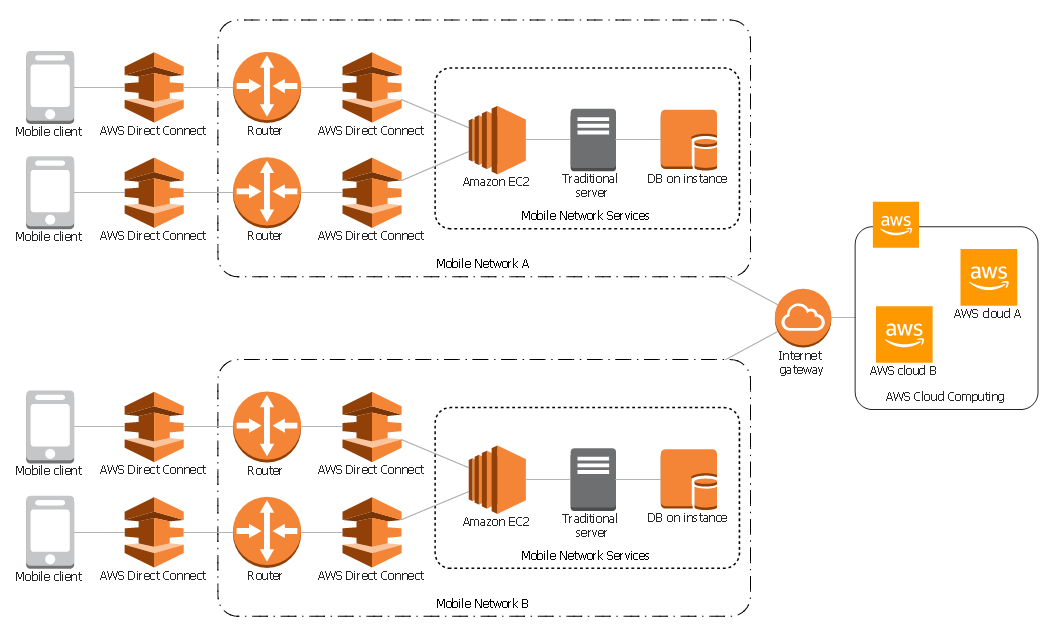 Mobile Cloud Architecture Aws Computer And Networks Aws