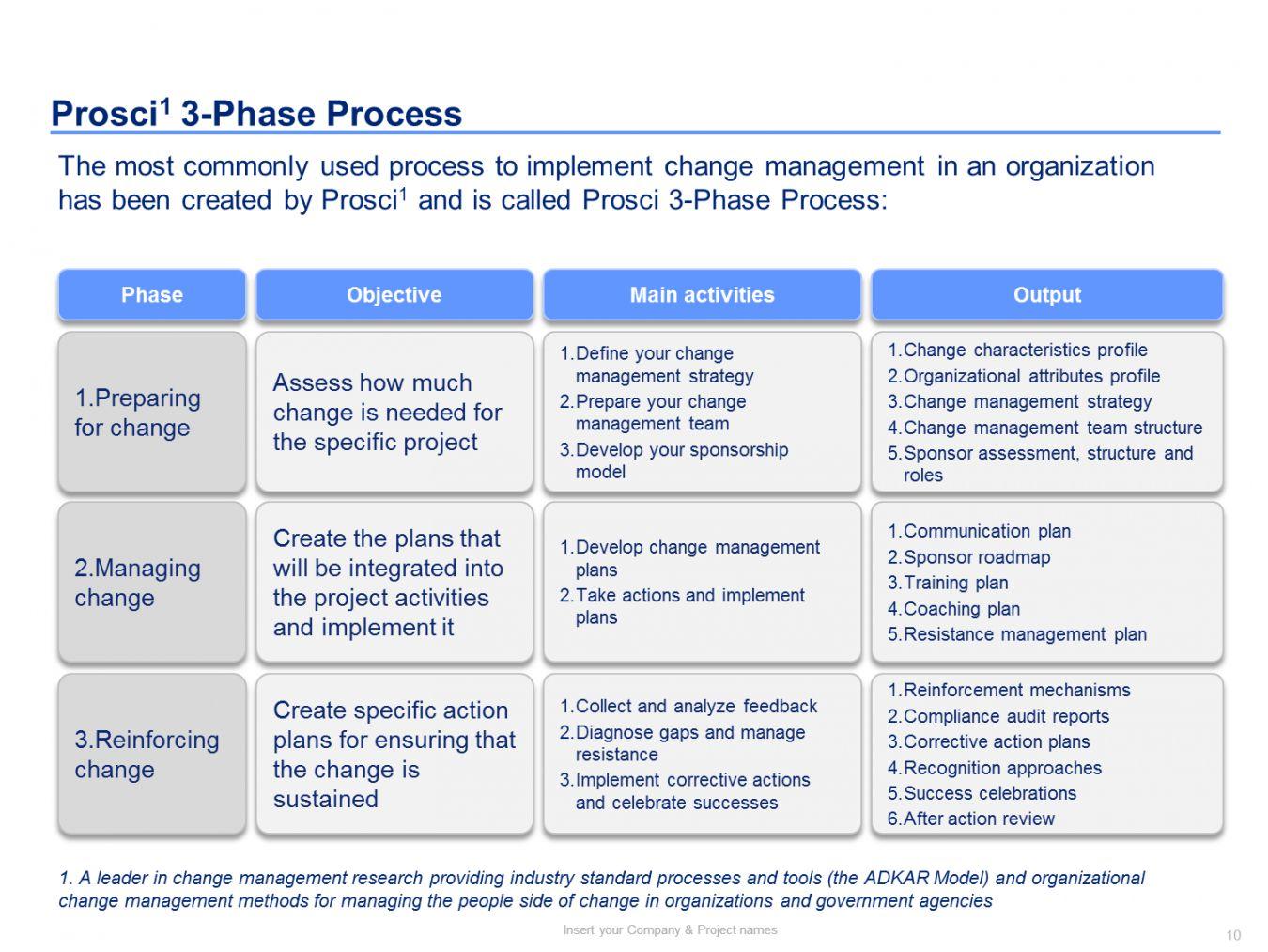 Change Management Roadmap Template Change Management Change Management Models Communication Plan Template