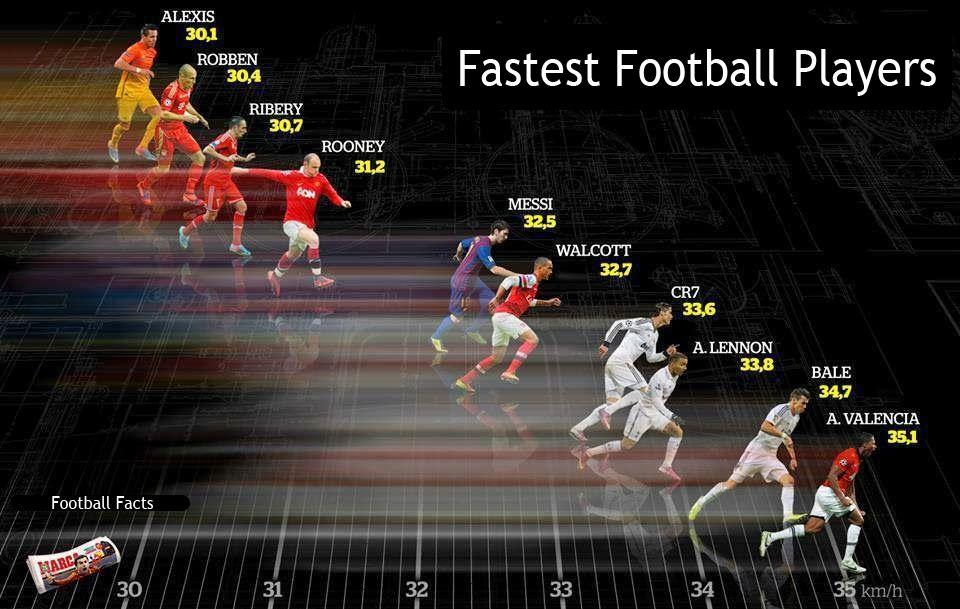 إليكم من هو أسرع لاعب كرة قدم في العالم Www 1boxoffice Com Check Out The Fastest Player In The World Robben Sport