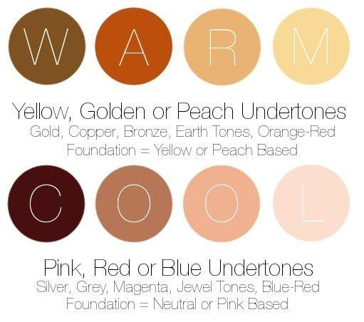 Warm Yellow Golden Or Peach Undertones Cool Pink Red Or Blue Undertones Skin Undertones Cool Skin Tone Skin Tones