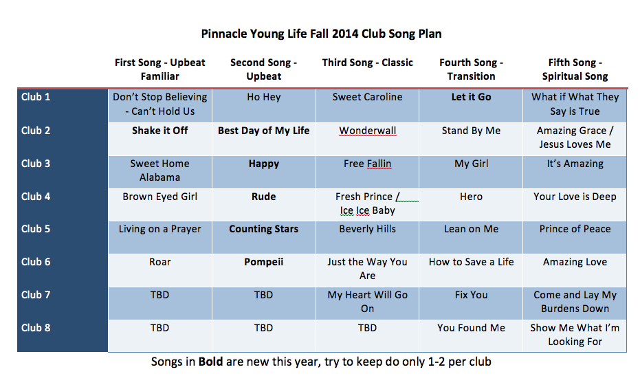 The Young Life Leader Blog: 150+ Young Life Club Songs With