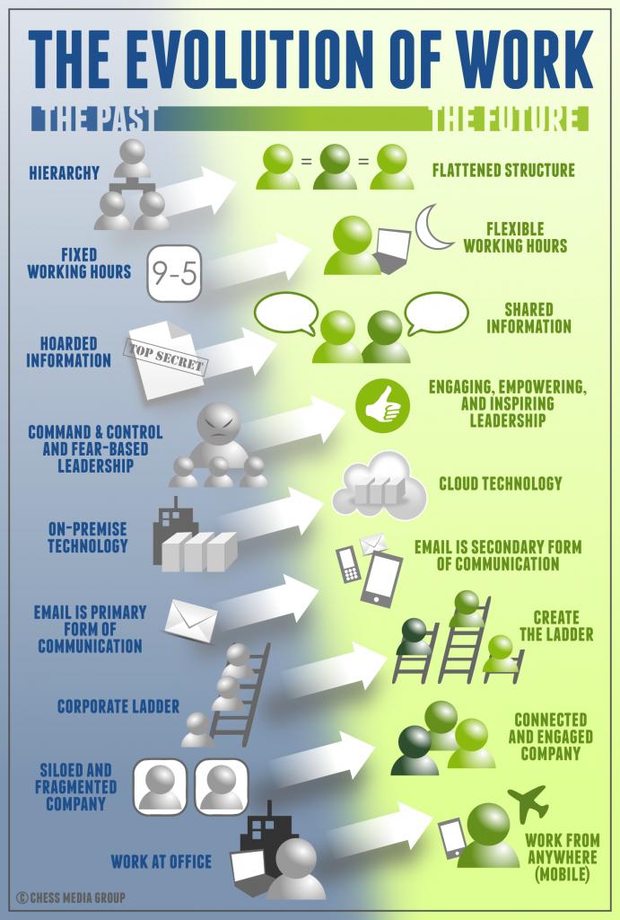 7b69de65de Infográfico sobre a evolução do trabalho. Escritório StartupCentro ...