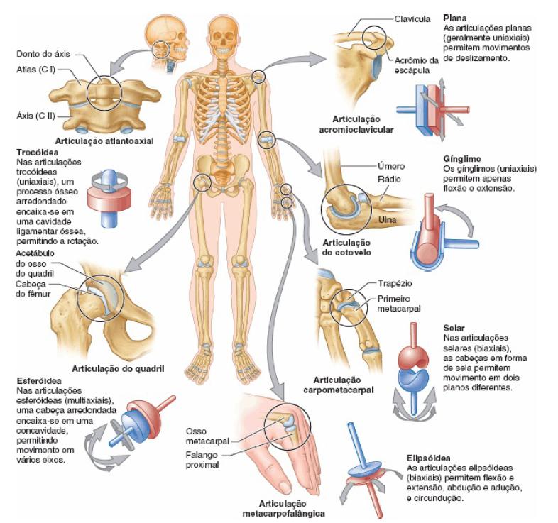 dureri articulare fără lichide umflarea durerii articulare la copii
