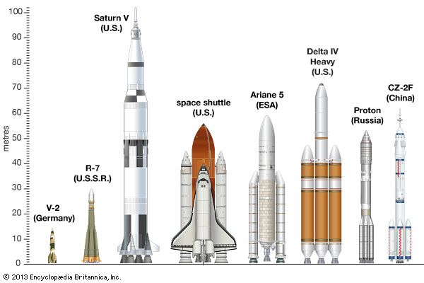 Comparative diagram of eight launch vehicles: (from left to right)