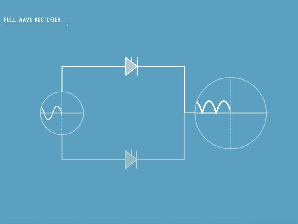 Hvdc Concepts Section 2 Full Wave Rectifier Waves Pinterest Shows The Voltages And Current In A Simple Half Circuit This Explains How Works