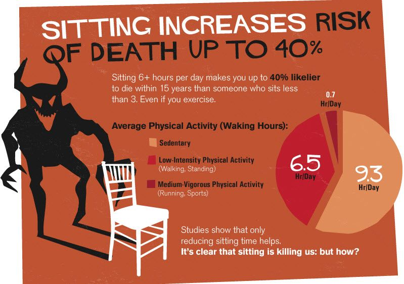 Pin On The Risks Of Sitting