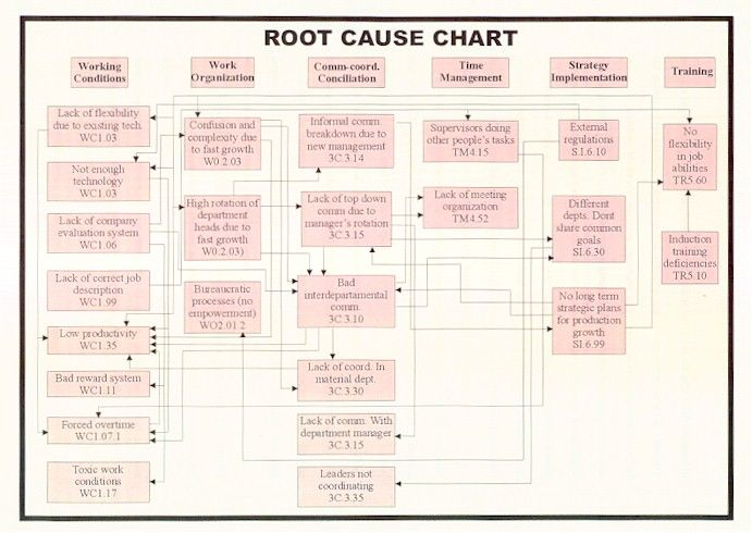 Page 2 Root Cause Analysis for the Small Business Root and cause