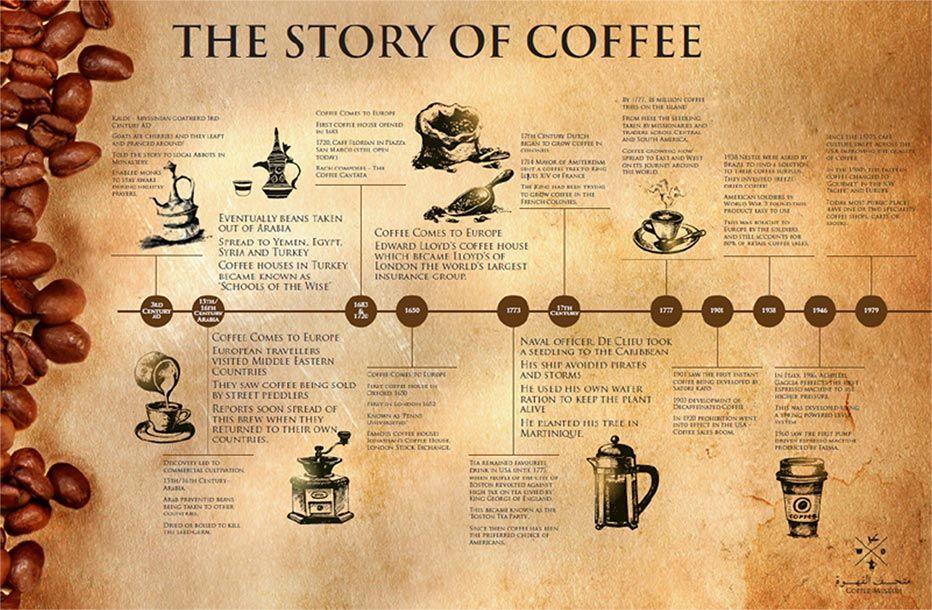 History Of Coffee Coffee History Coffee Nerd Ganoderma Coffee