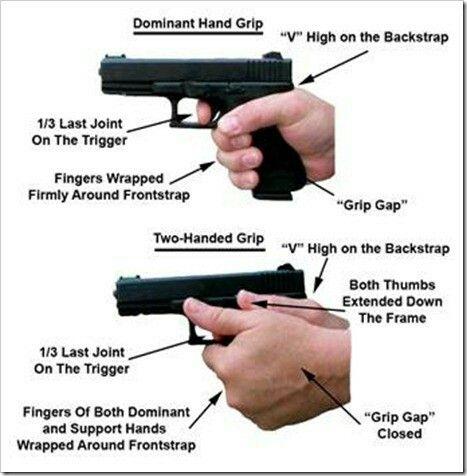 How To Hold A Pistol Firearms Training Handgun Shooting Guns