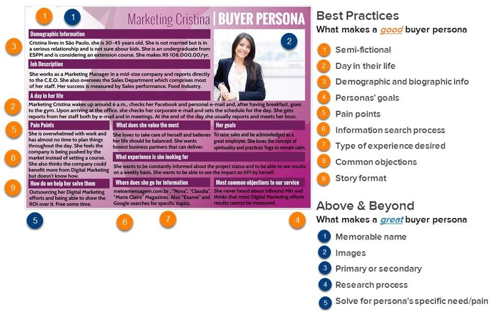 Trisong Buyer Persona Example   Digital Marketing
