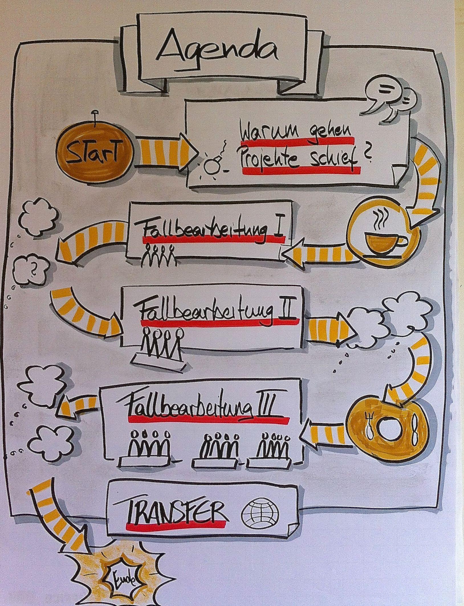 bikablo - Google-Suche   Ich   Pinterest   Flipping, Doodles and Chart
