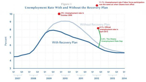 Economy, jobs, and stimulus effect in one chart Charts \ Graphs - recovery plan