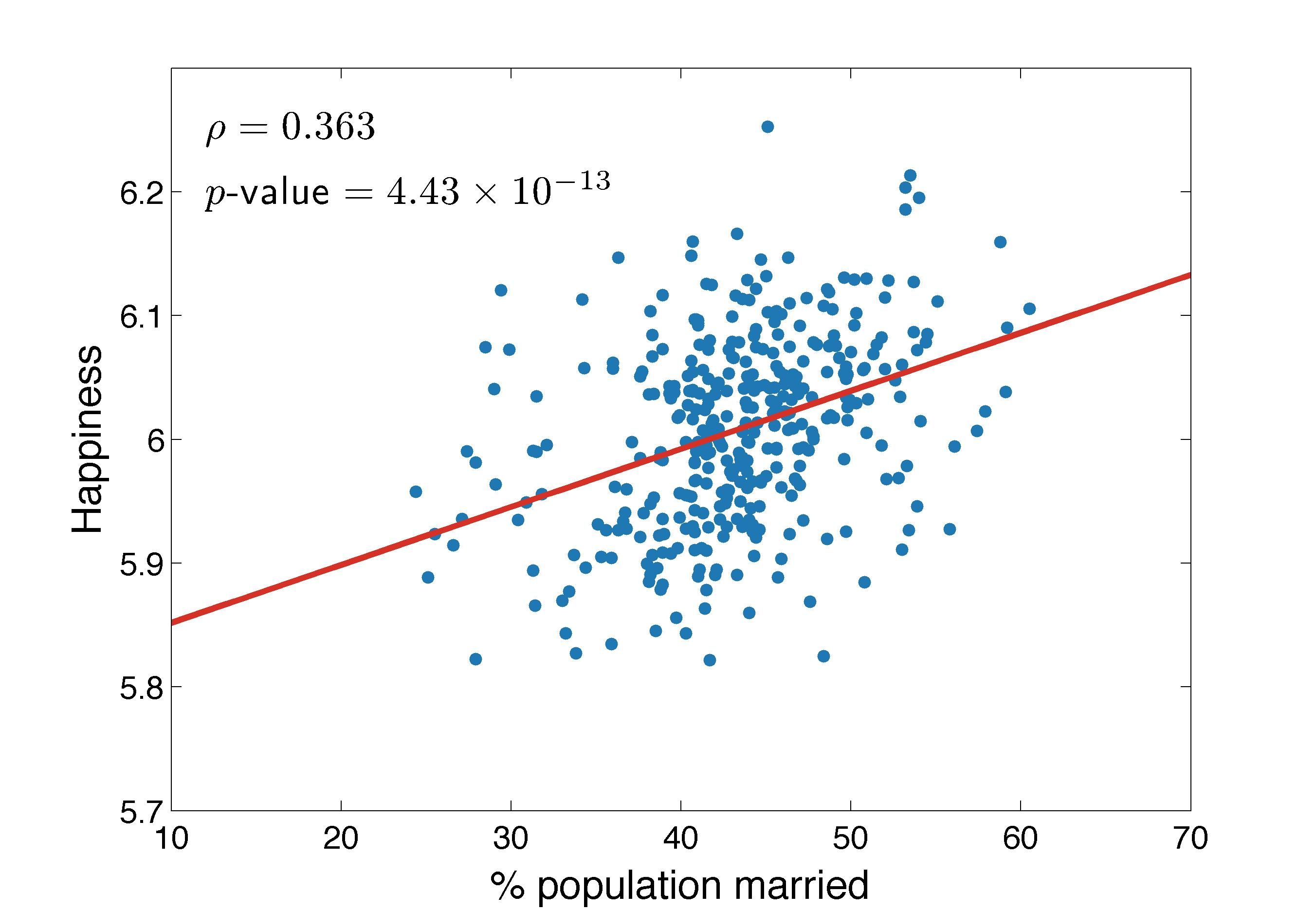 Scatter plot of happiness vs percentage of population married scatter plot of happiness vs percentage of population married each dot represents one city ccuart Gallery