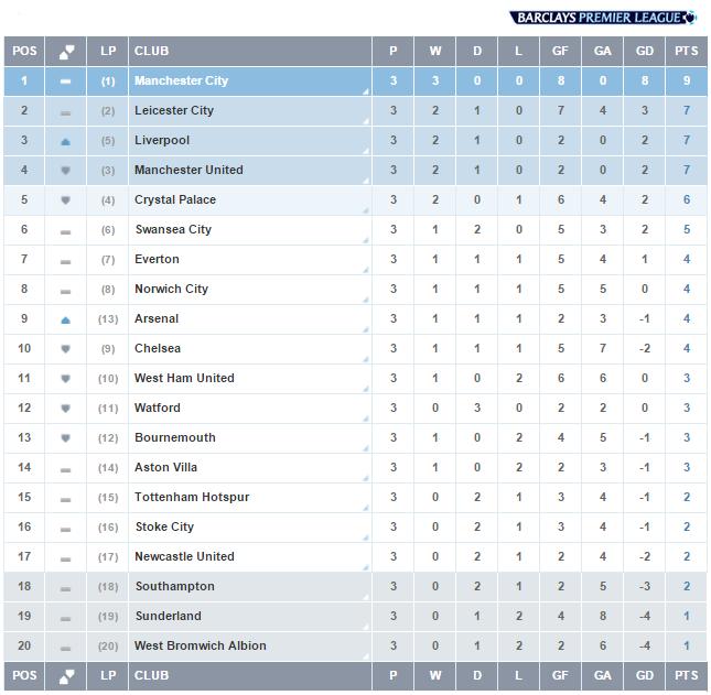 Premier League On Barclay Premier League Barclays Premier