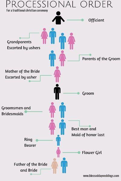 Christian Wedding Checklist
