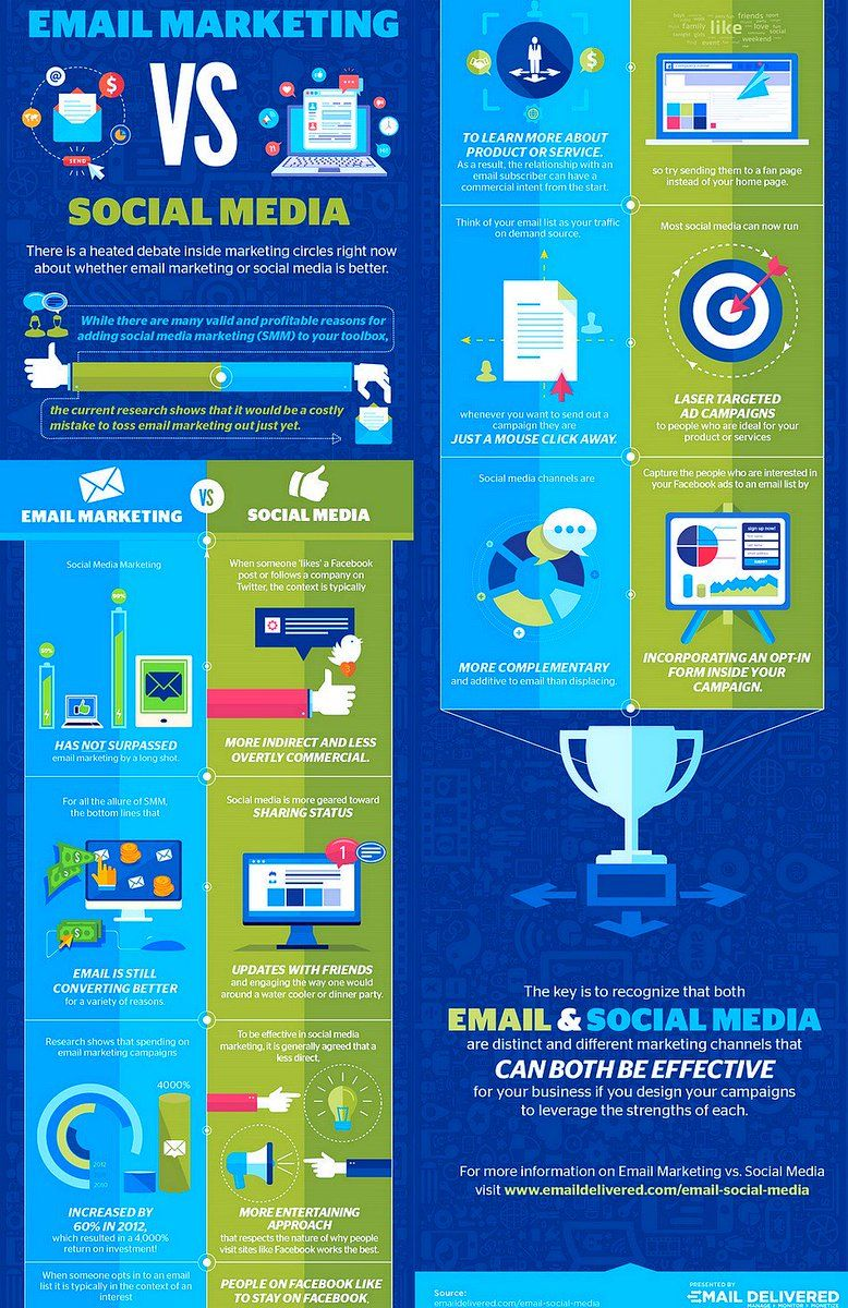 SocialMedia Vs. Email Marketing Which Is The BEST
