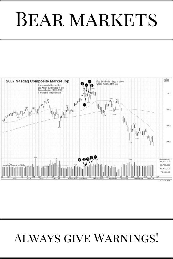 Bear Markets - Market Cycles - Market Tops - Stock Market