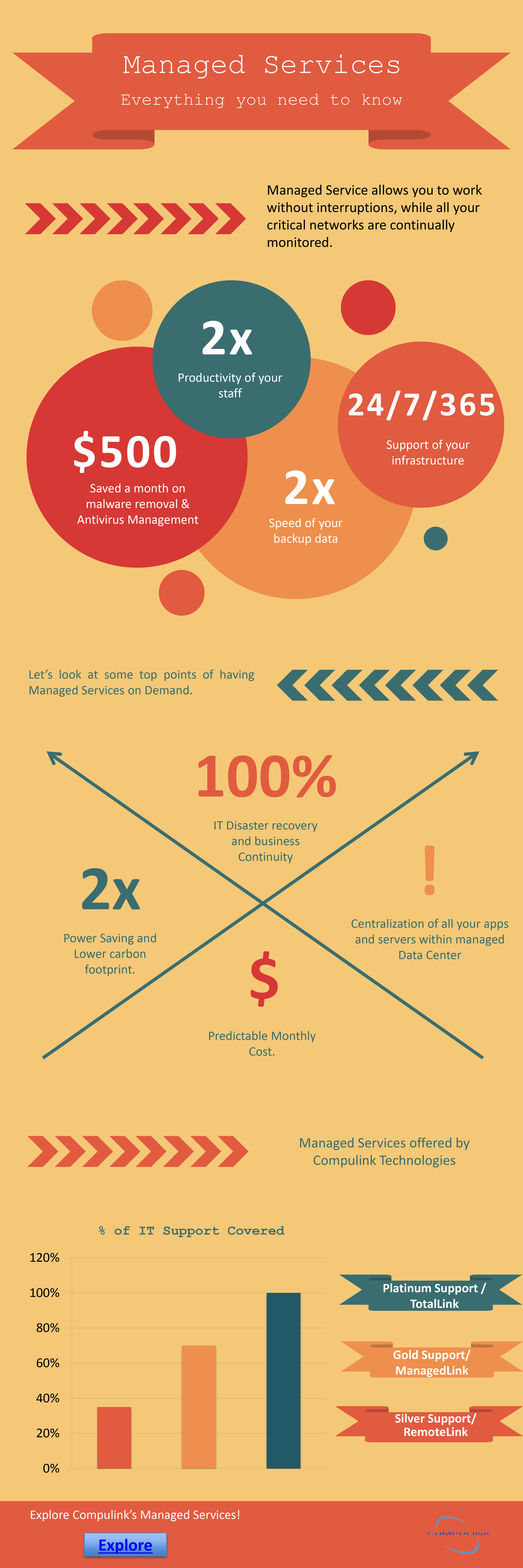 Managed services infographic infographic resume