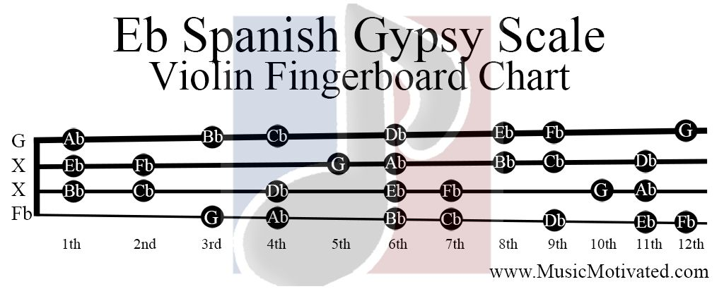 Eb Spanish Gypsy Scale on a Violin, Viola, Cello and Double