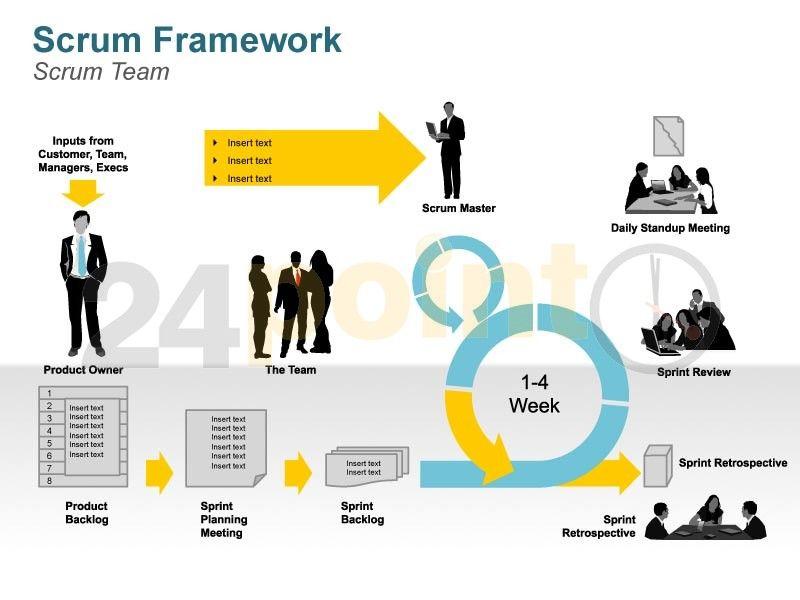 Scrum Framework http\/\/www24point0\/ppt-shop\/scrum-diagram - science powerpoint template