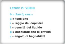 Legge di Yurin