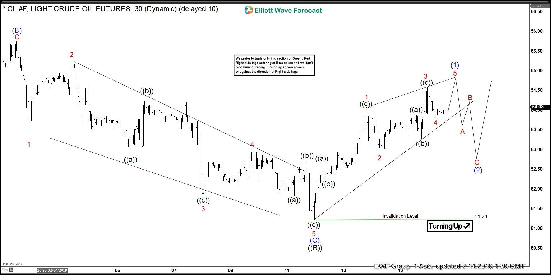 Oil Cl F Elliott Wave Forecasting The Rally Wave Pattern