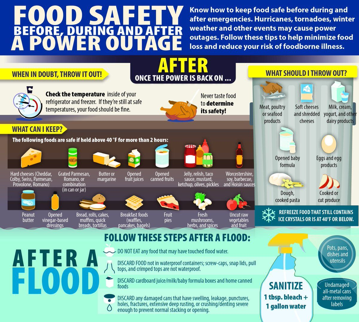 foodsafety.gov (foodsafetygov) Twitter Food safety