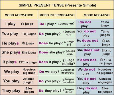 Presente Simple Simple Present Tense Aprender Inglés