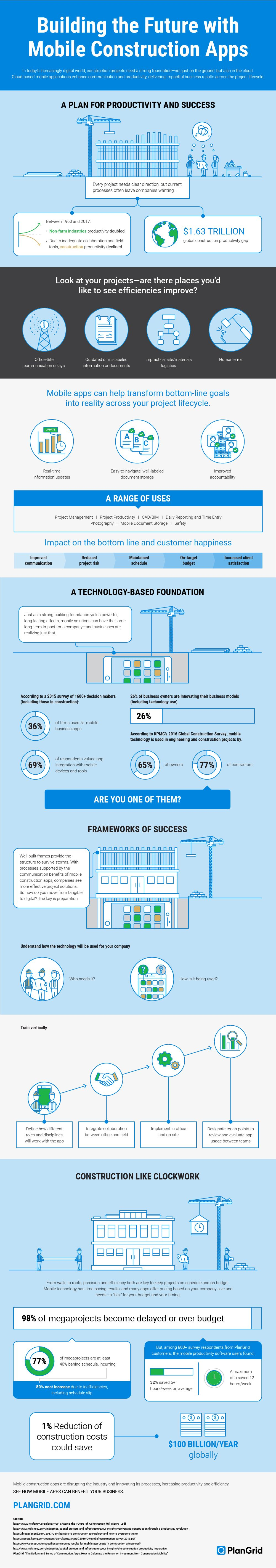 building the future with mobile construction apps infographic
