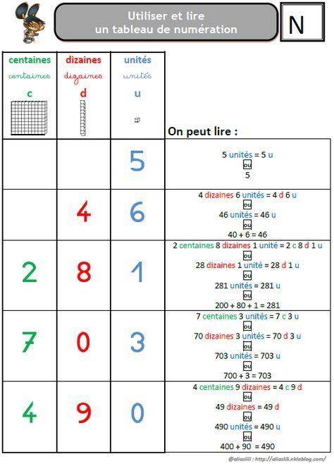 Le Tableau De Numeration Centaine Dizaine Unite Tableau De Numeration Mathematiques Ce2 Maths Ce1