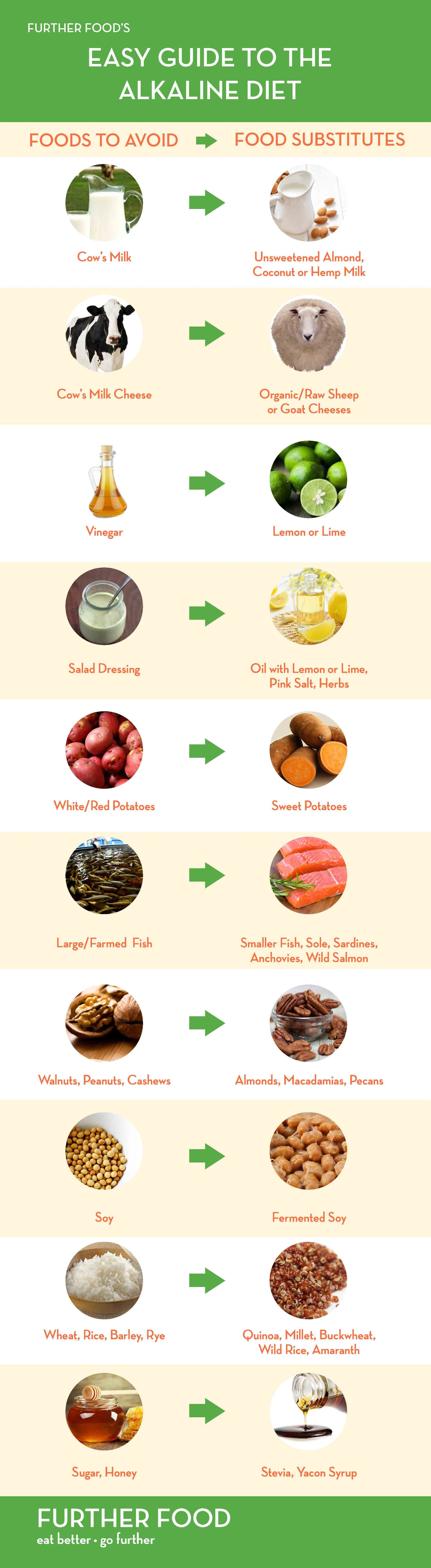 Demystifying The Alkaline T A Beginner S Guide Further Food