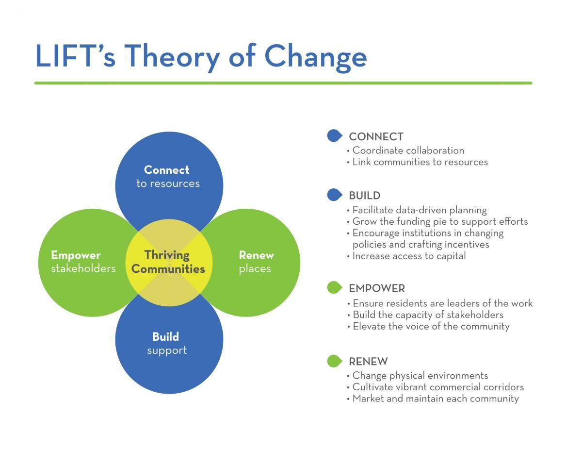 Introducing Lifts Theory Of Change Community Lift Theory Of