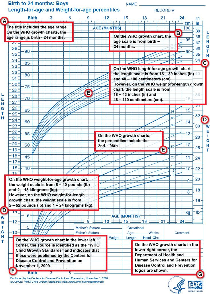A Guide On How To Use Growth Chart Click Here See The Full Sized Image