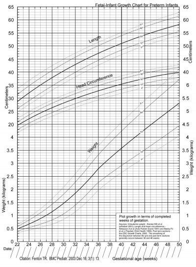 premature babies growth chart