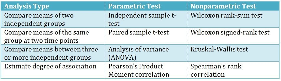 table of statistical tests and their uses Google Search