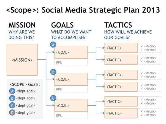 Social media strategy social media pinterest explore strategic planning template and more social media strategy flashek Images