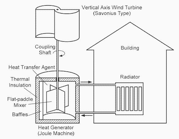 Heat Your House With A Water Brake Windmill Green Greenenergy Thermal Energy Storage Wind Power Heat Pump Water Heater