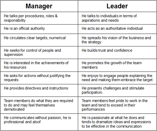 6 Management Styles and When Best to Use Them