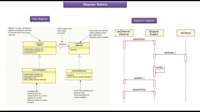 Observer Design Pattern Class And Sequence Diagram Pattern