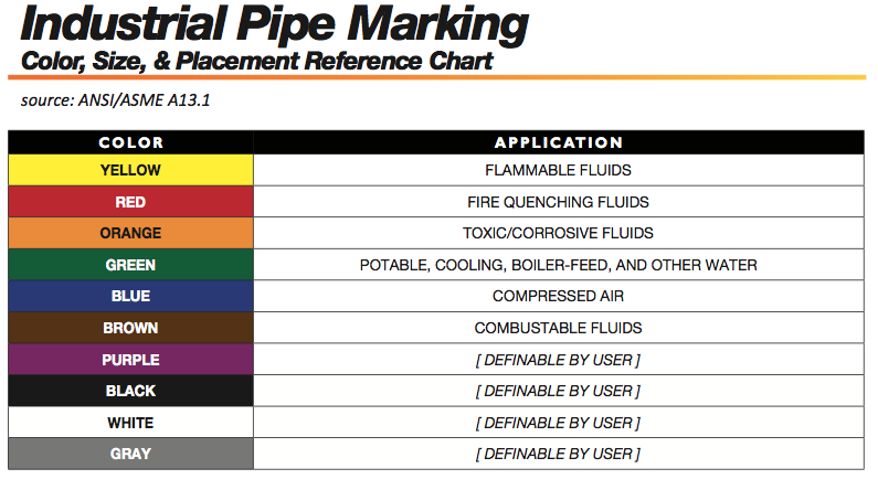 Ansi Pipe Marking Colors Standards Will Do S