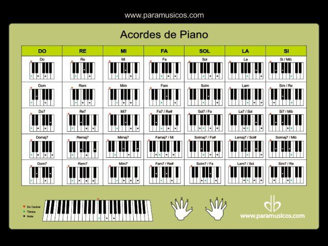 Acordes En El Piano Acordes Piano Piano Lecciones De Piano