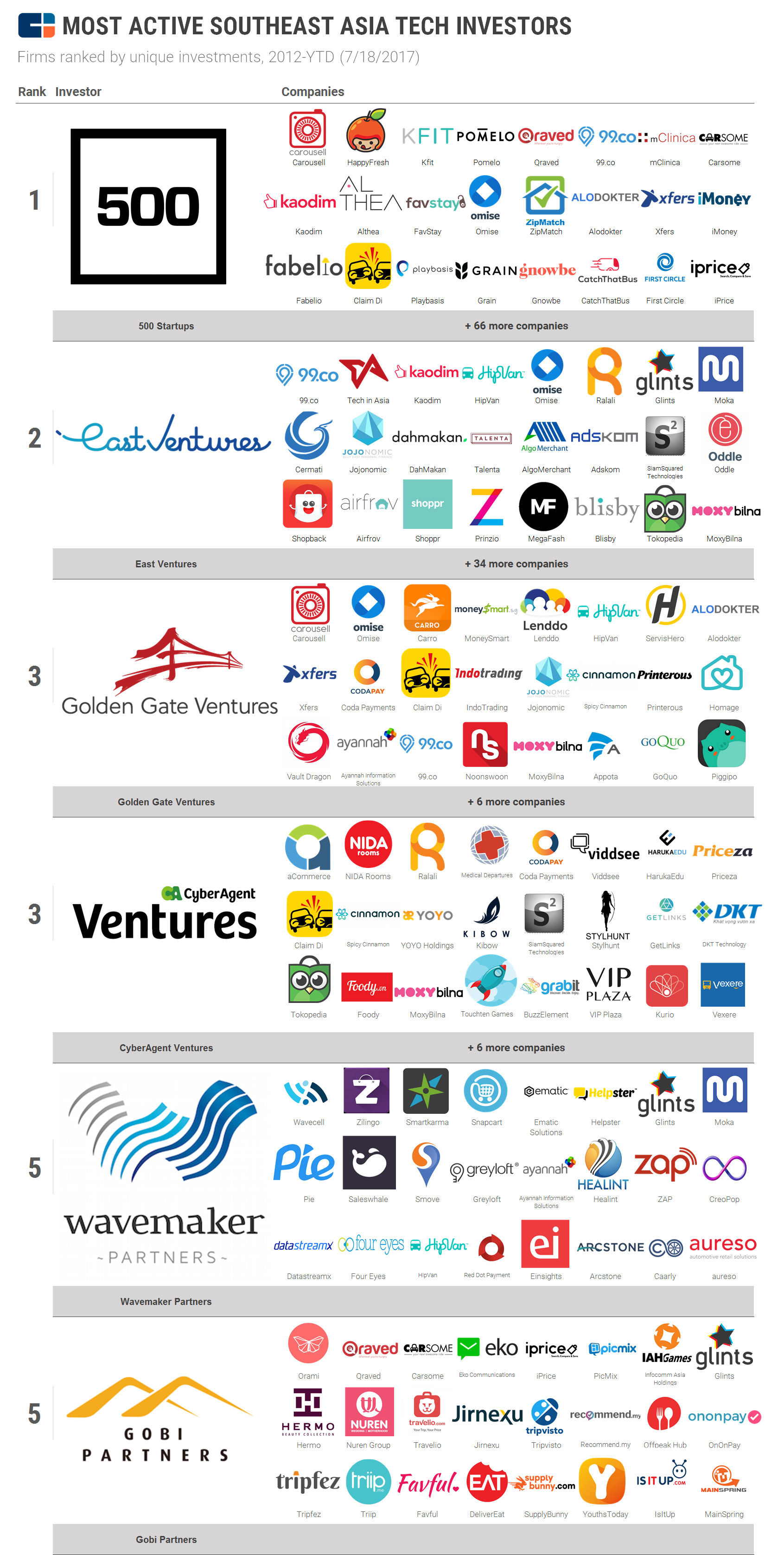 Southeast Asia's Most Active Tech Investors 500 startups