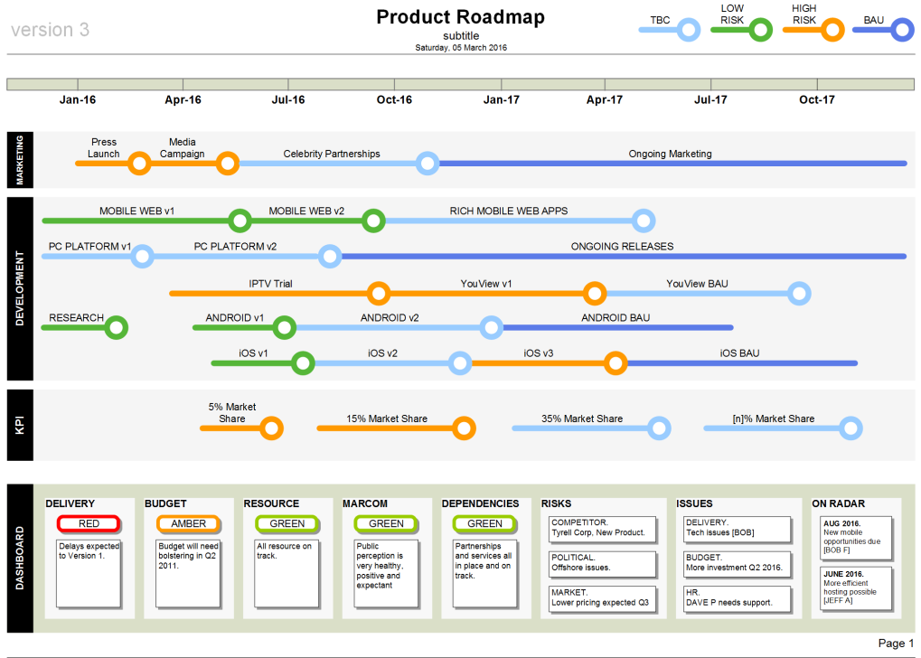 Product Roadmap Template (Visio) | Template and Software