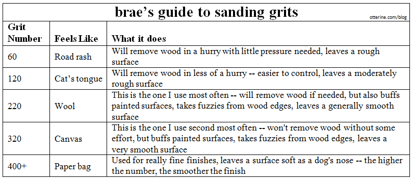 Tips Brae S Guide To Sandpaper Grit Educational Miniatures