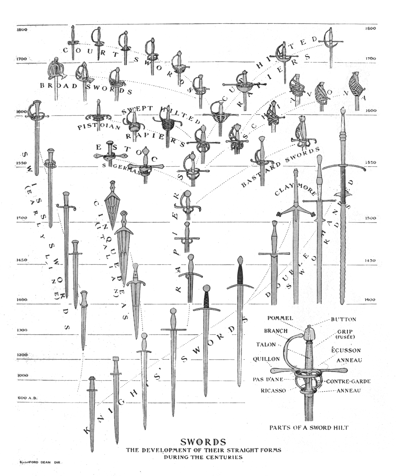 swords the development of their straight forms during the centuries [ 1290 x 1548 Pixel ]