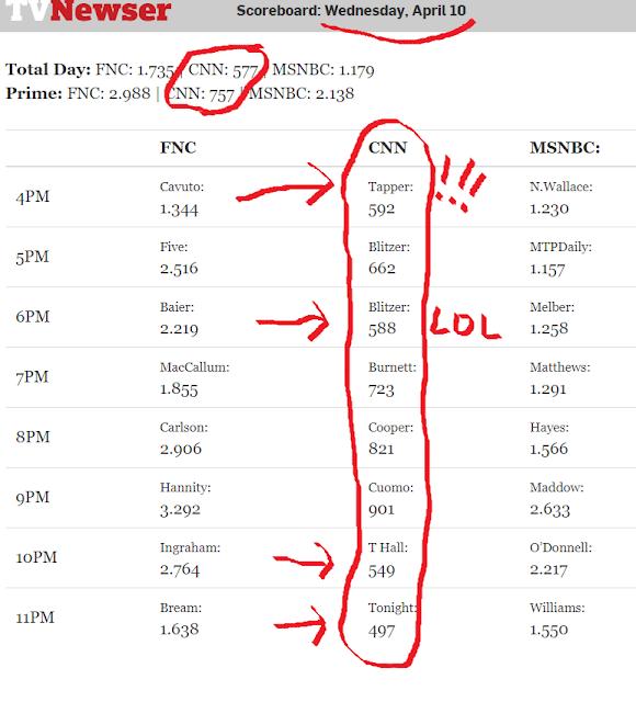Bob's Blog: Ratings disaster for CNN | Bob | Election 2014