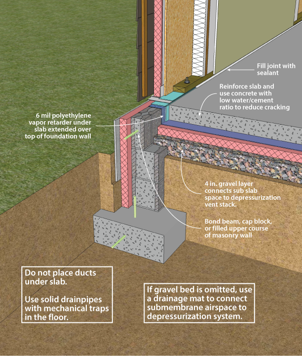 How Do You Run Heating Ducts Under Slab On Grade